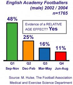 relative age3