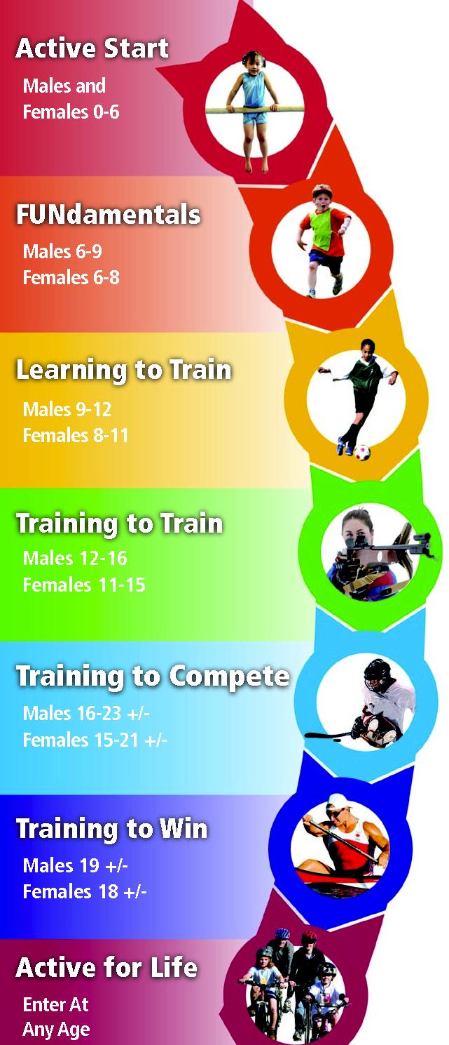 essays sports long term athlete development